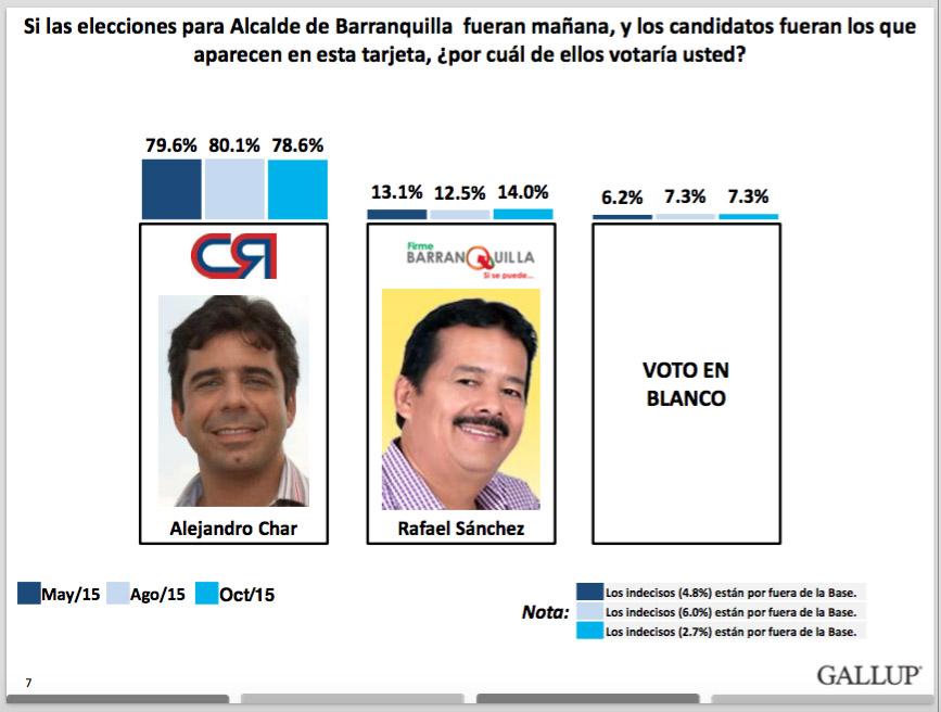 Resultados intención de voto Barranquilla. Fuente Invamer-Gallup para IEU y otros. Octubre de 2015.