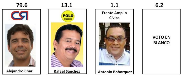 Resultados intención de voto para alcalde de Barranquilla. Encuesta Invamer-Gallup para IEU y otros.