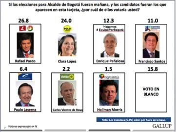 Resultados intención de voto para alcalde de Bogotá. Encuesta Invamer-Gallup para IEU y otros.