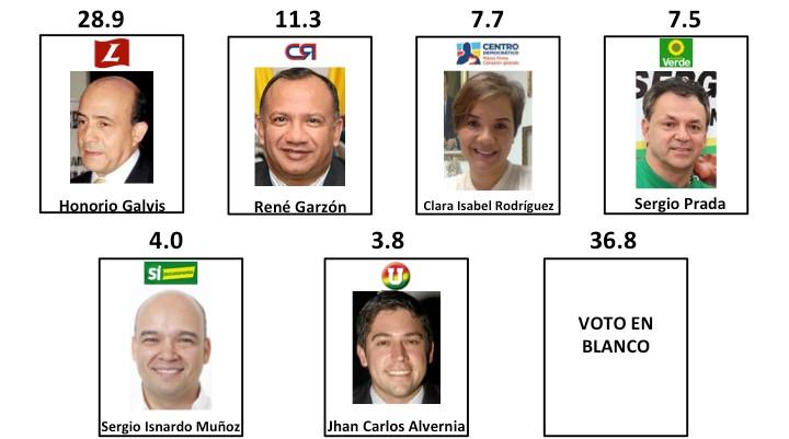 Resultados intención de voto para alcalde de Bucaramanga. Encuesta Invamer-Gallup para IEU y otros.