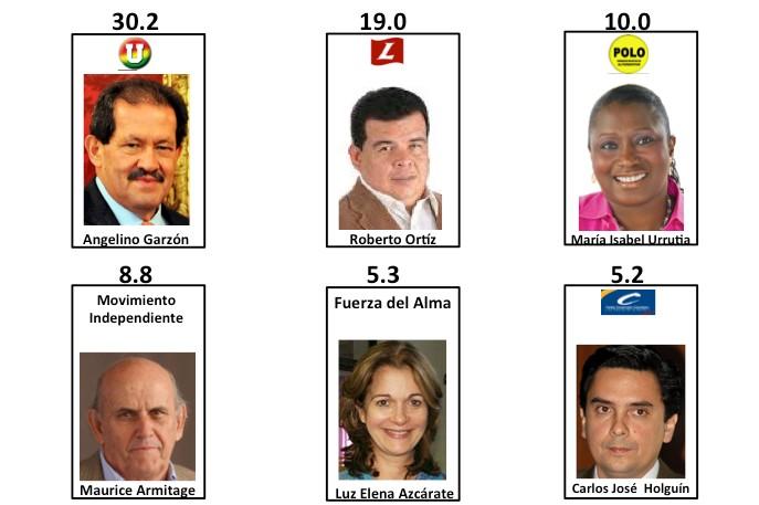Resultados intención de voto para alcalde de Cali. Encuesta Invamer-Gallup para IEU y otros.
