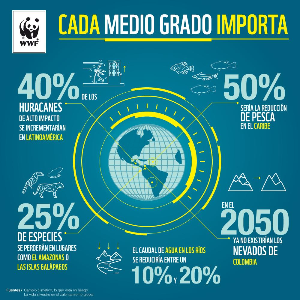 Fuente: WWF