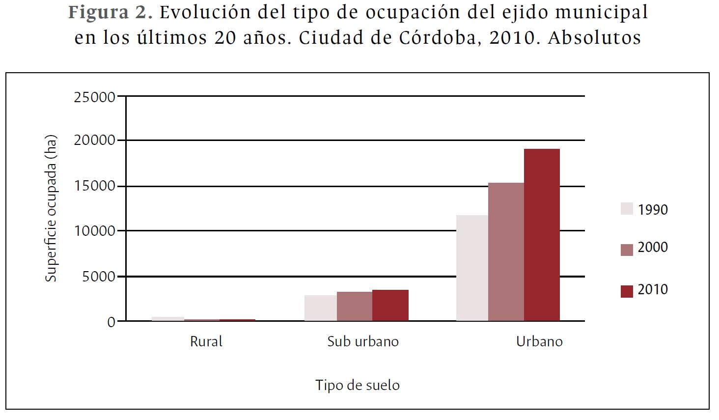 Evolución del tipo de ocupación del ejido municipal en los últimos 20 años. Ciudad de Córdoba, 2010. Absolutos [Neoliberalización urbana: nuevas tendencias en la producción de suelo urbano en la ciudad de Córdoba, Argentina
