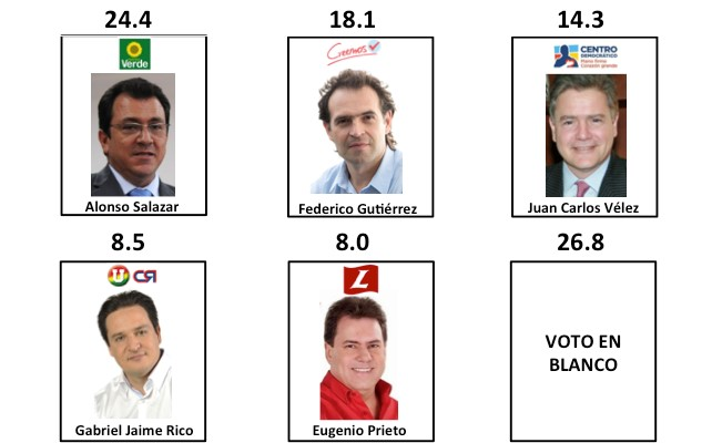 Resultados intención de voto para alcalde de Medellín. Encuesta Invamer-Gallup para IEU y otros.