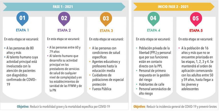 Así será la vacunación contra la Covid-19 en Colombia