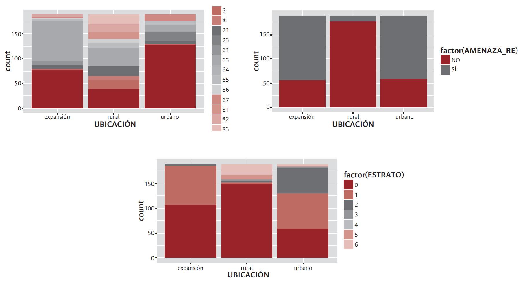 Principales variables catastrales: usos del predio, estrato y amenaza por remoción en masa del borde urbano-rural, según el modelo multinomial